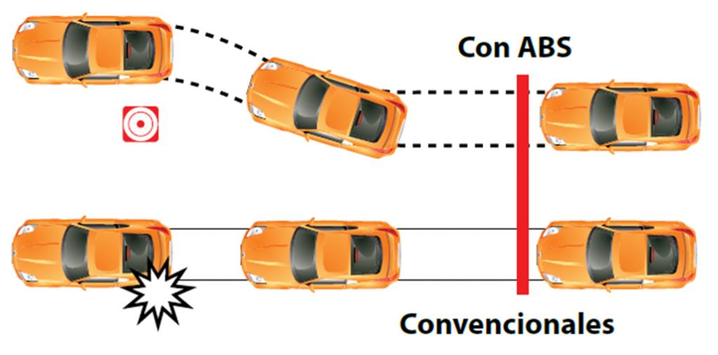 diferencia-frenos-ABS-y-convencionales