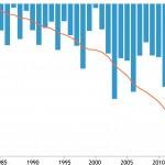 Derretimiento de glaciares. NOAA