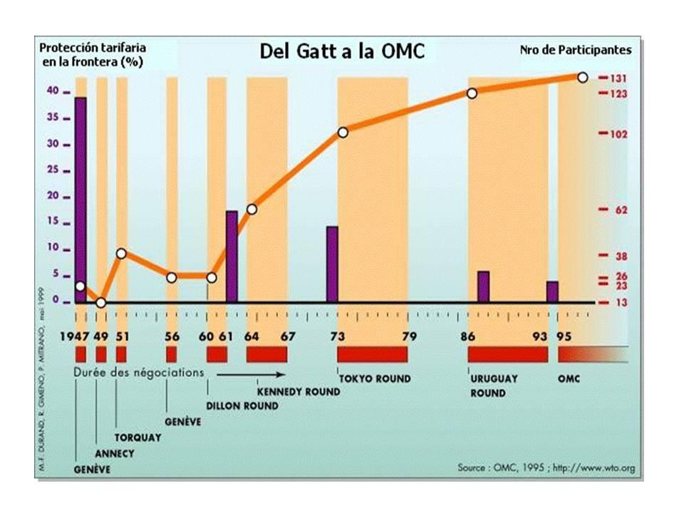 GATT OMC historia