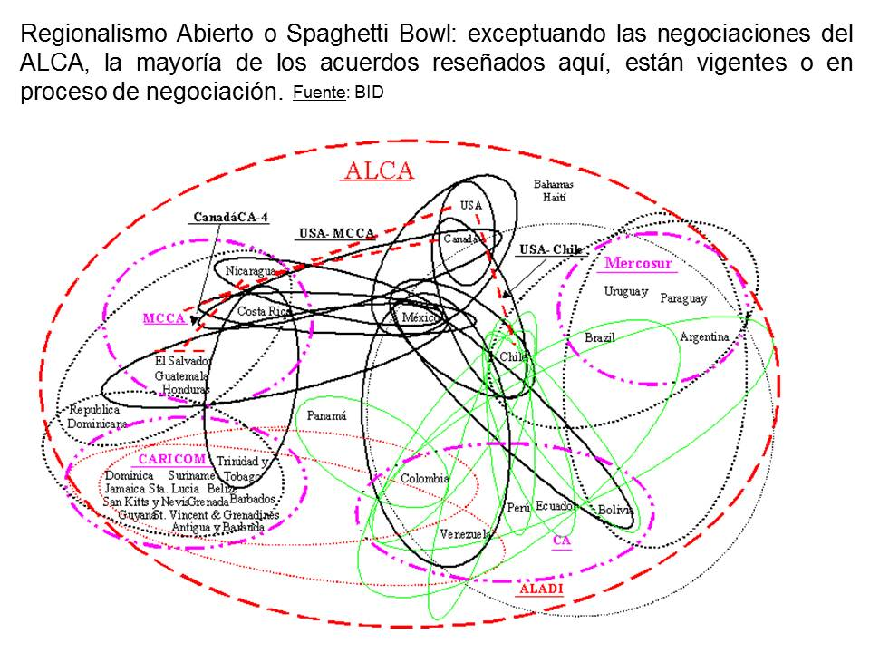 El supuesto Regionalismo Abierto pretende fortalecer la integración latinoamericana abriendo las fronteras a terceros países, a través de las aperturas económicas y los TLC, sin embargo, lo único evidente es que se ha detenido el proceso de industrialización en la mayoría de los países y se han congelado los tratados regionales como CAN y Mercosur.