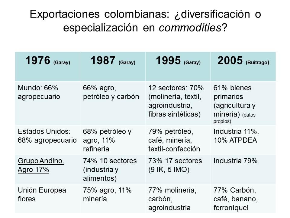 Hemos pasado, en un cuarto de siglo, de ser agrícolas y agroindustriales, a ser mineros y altamente dependiente de importaciones de bienes procesados. ¡Bienvenidos de vuelta al subdesarrollo!