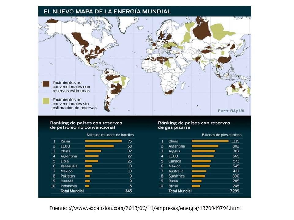 reservas de petroleo no convencional