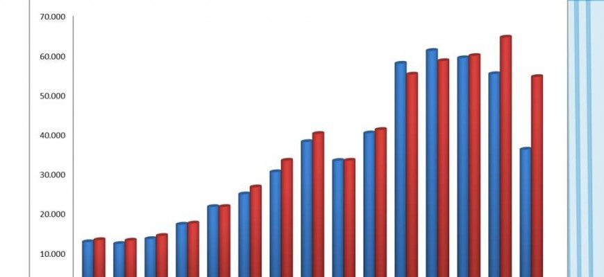 Entre 2014 y 2015, el déficit comercial ha crecido de manera preocupante.