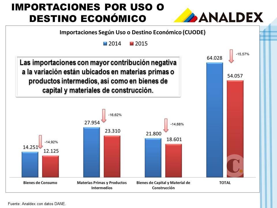 importaciones colombianas por uso, 2014-2015