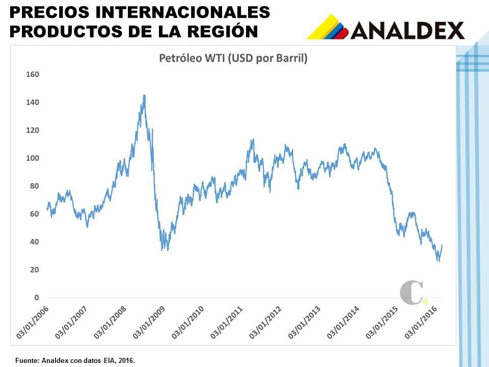 El déficit de balanza comercial, profundo desde finales de 2014, se explica principalmente por la caída en los precios de commodities como el petróleo y le carbón.