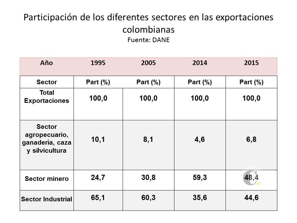 EXPORTACIONES COLOMBIANAS 2005-2015