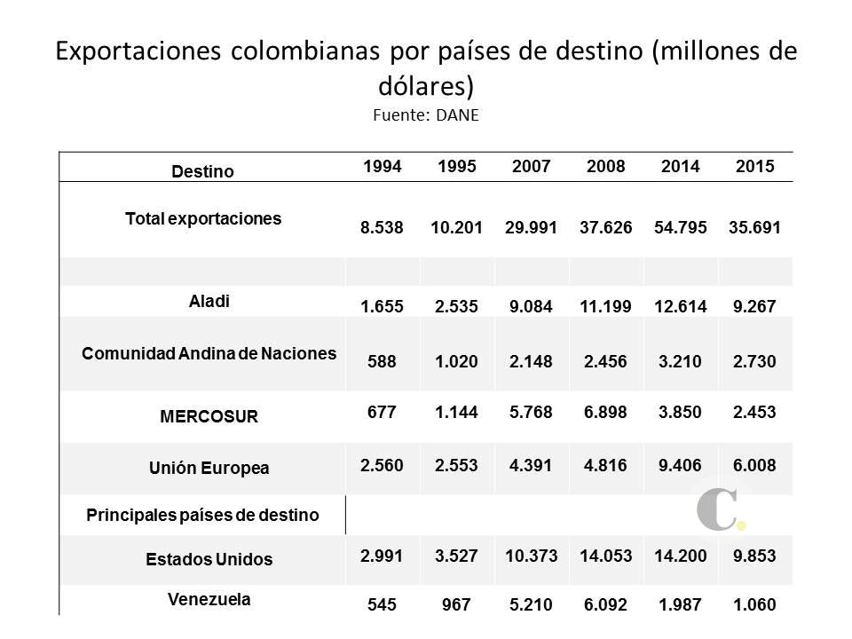 EXPORTACIONES COLOMBIANAS 2005-2015destinos