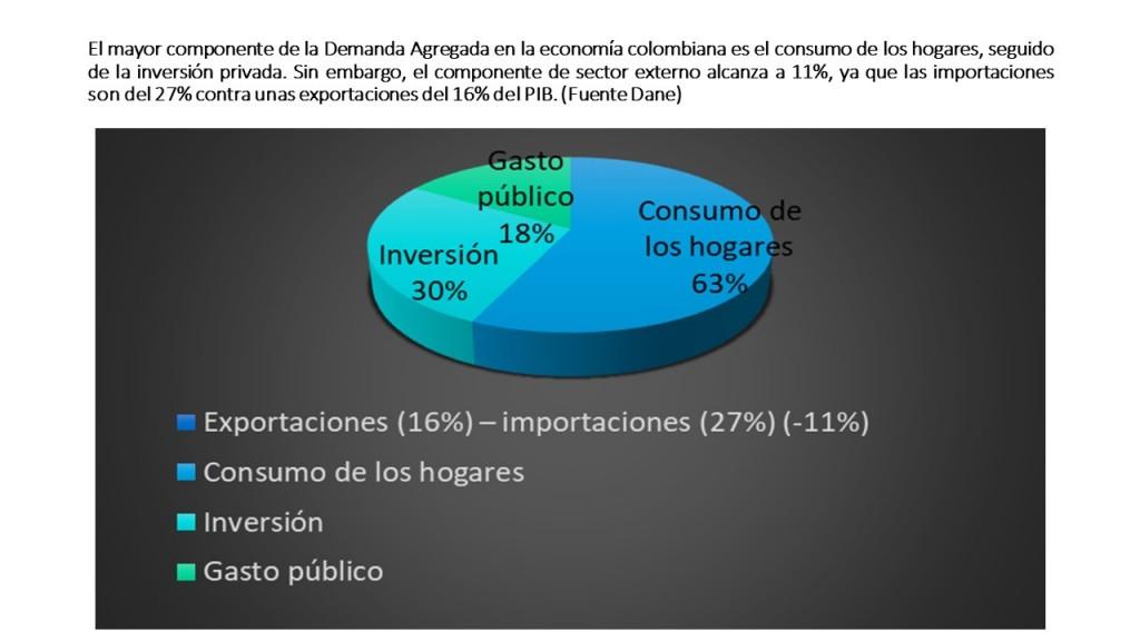 PIB y Demanda Agregada