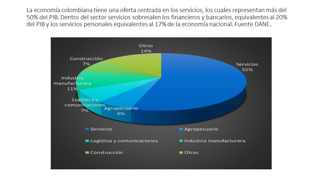 PIB y servicios