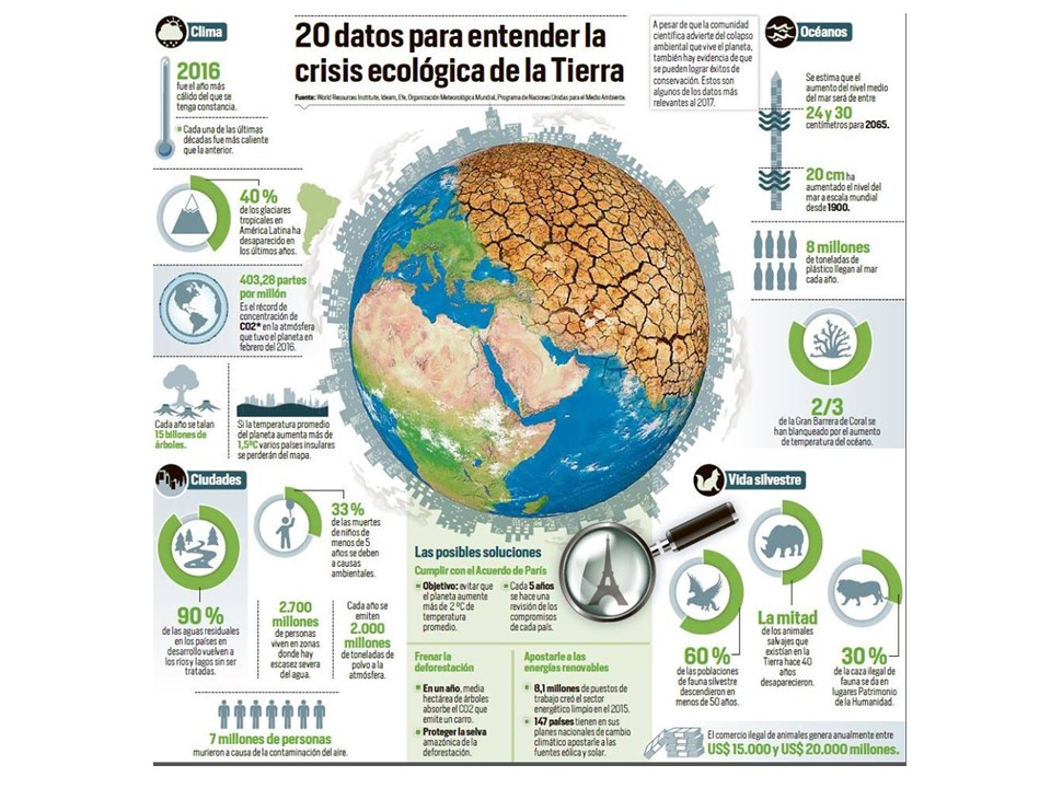 20 sintomas del calentamiento global