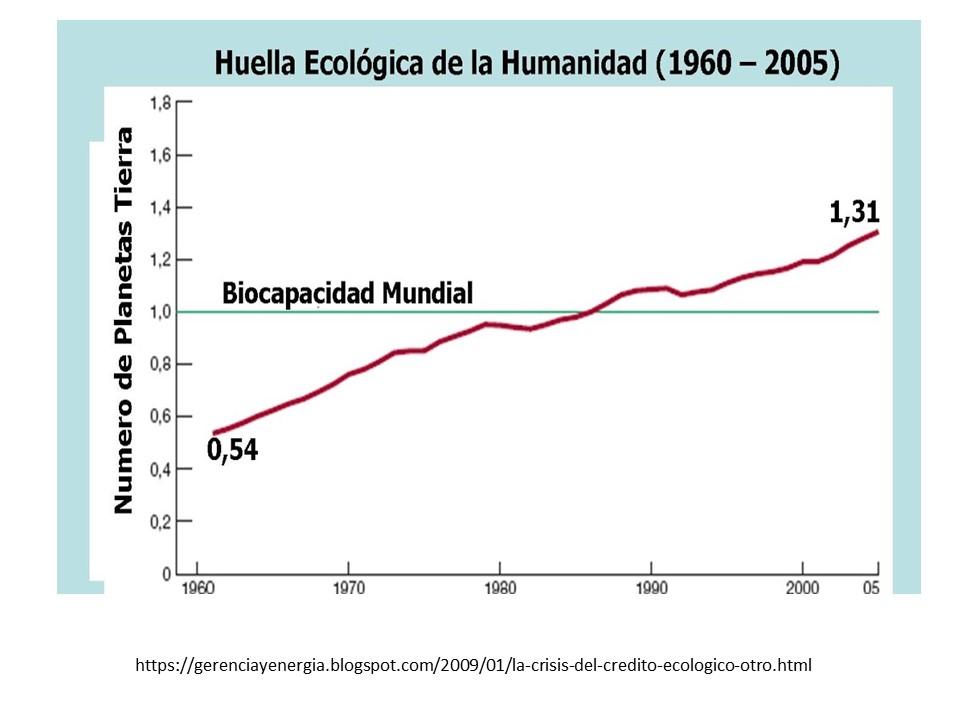 huella ecologica de la humanidad