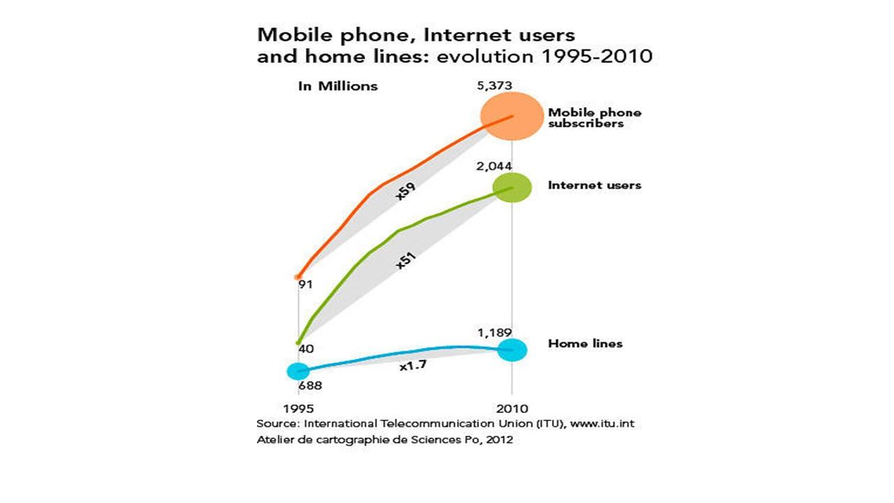 Usuarios de Internet, celular y teléfono fijo