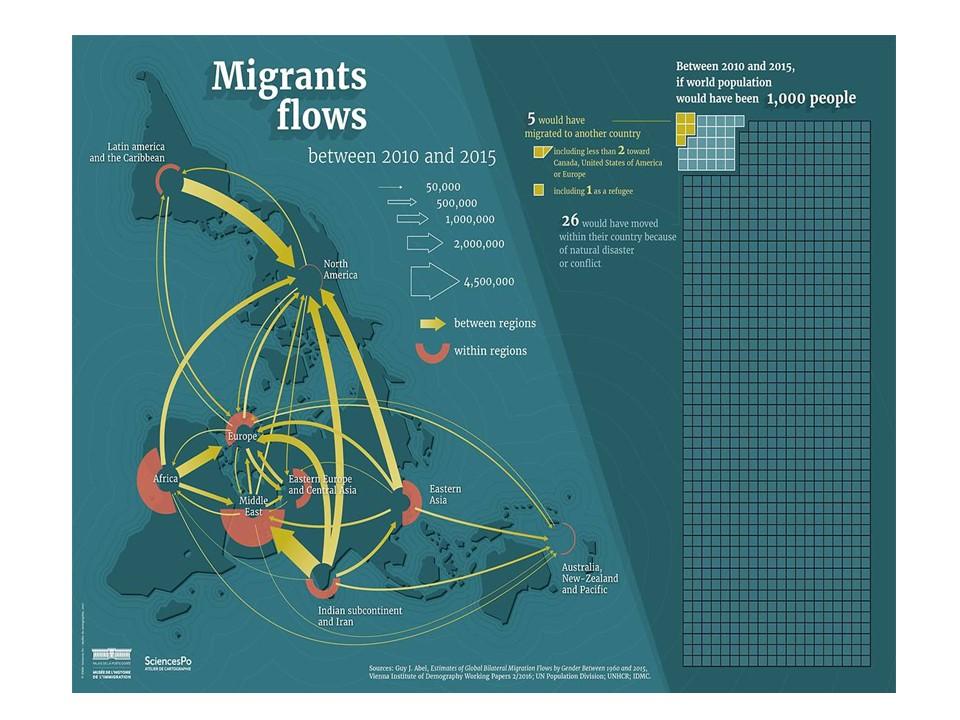 migraciones entre 2010 y 2015