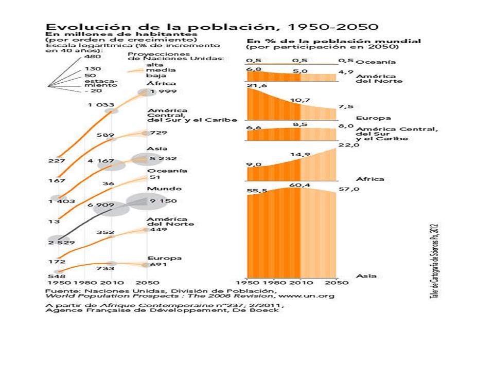 poblacion 1950 2050