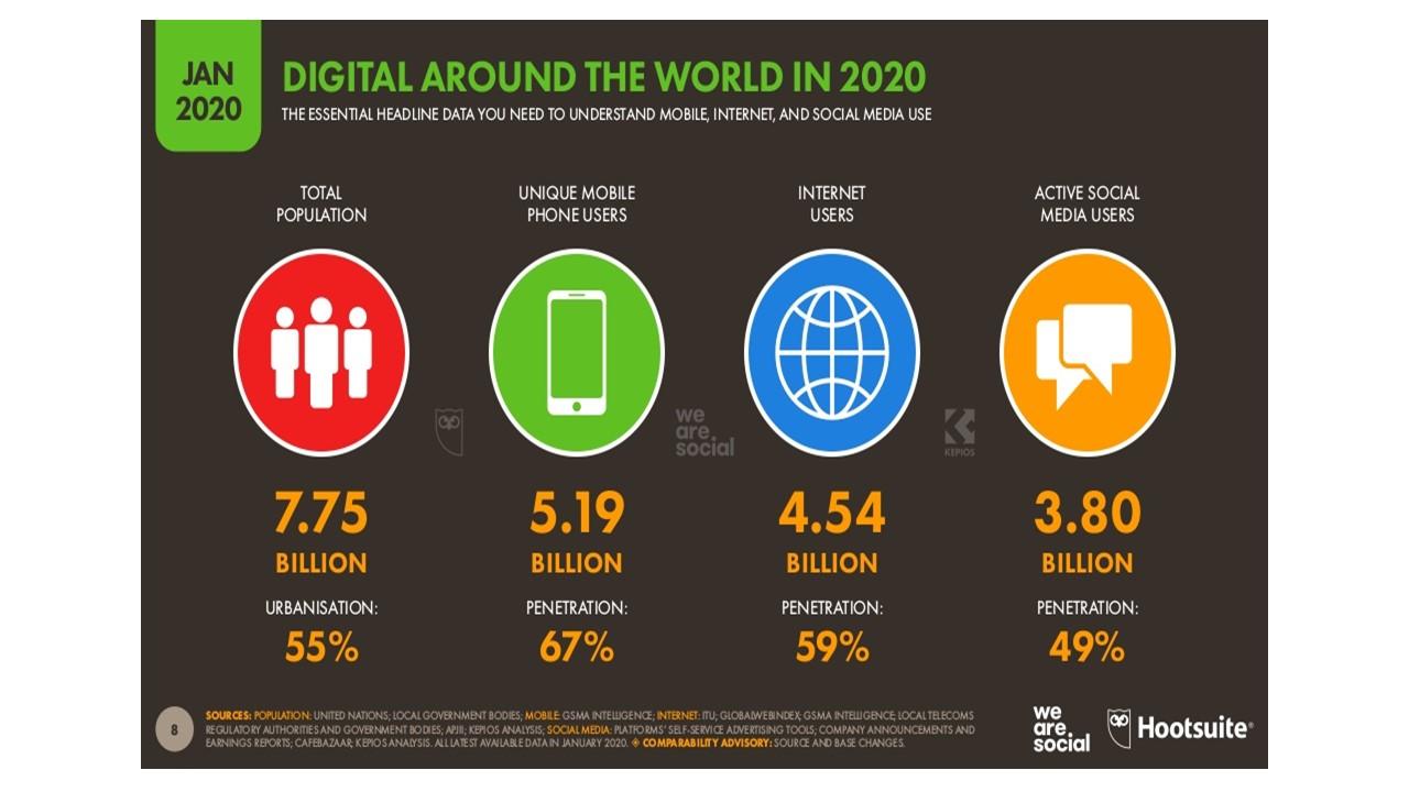 usuarios de internet, celular y redes en 2020