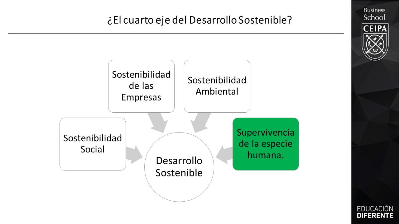 cuarto eje del desarrollo sostenible