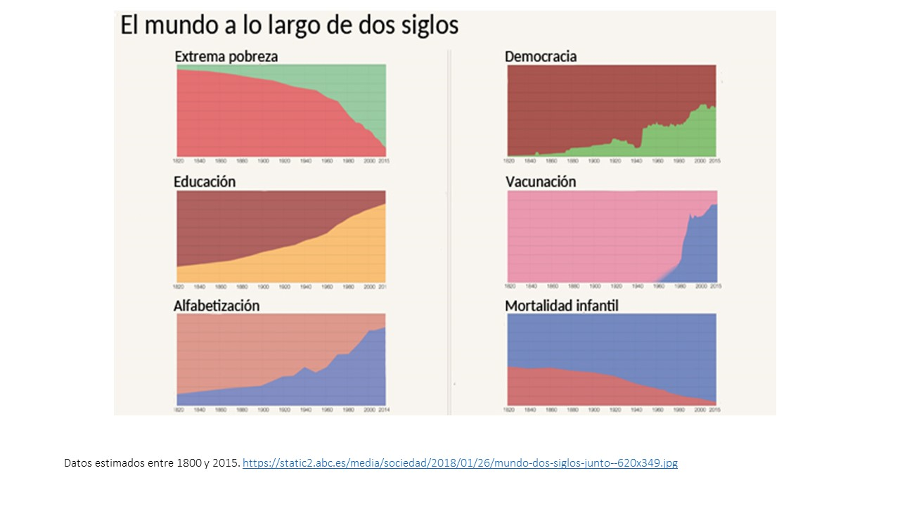 Datos estimados entre 1800 y 2015