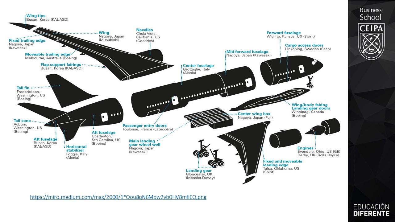 cadenas globales de valor, un avion