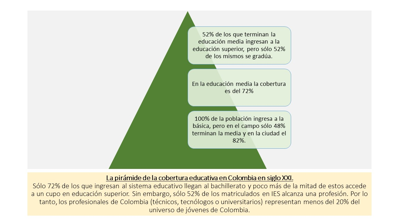 cobertura educativa en Colombia siglo XXI