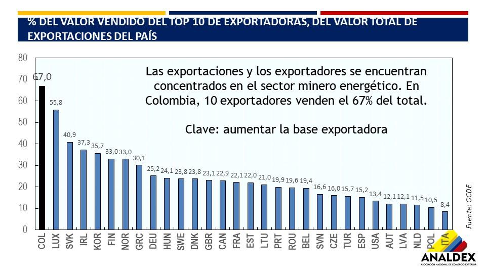 10 EXPORTADORES COLOMBIANOS COMPARADO