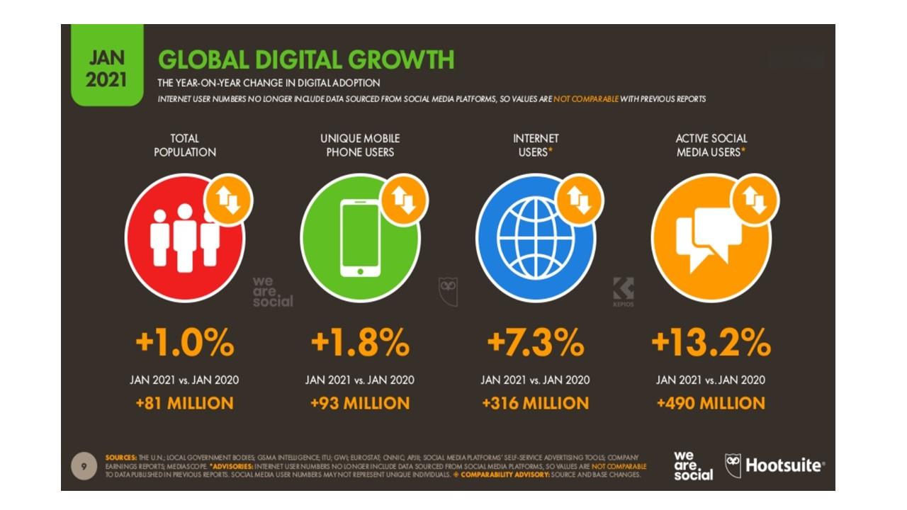 Crecimiento de Internet en 2021