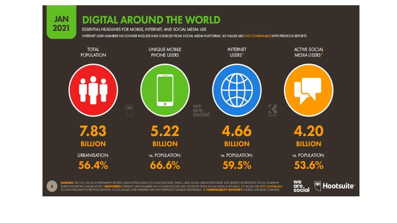 usuarios de Internet en 2021