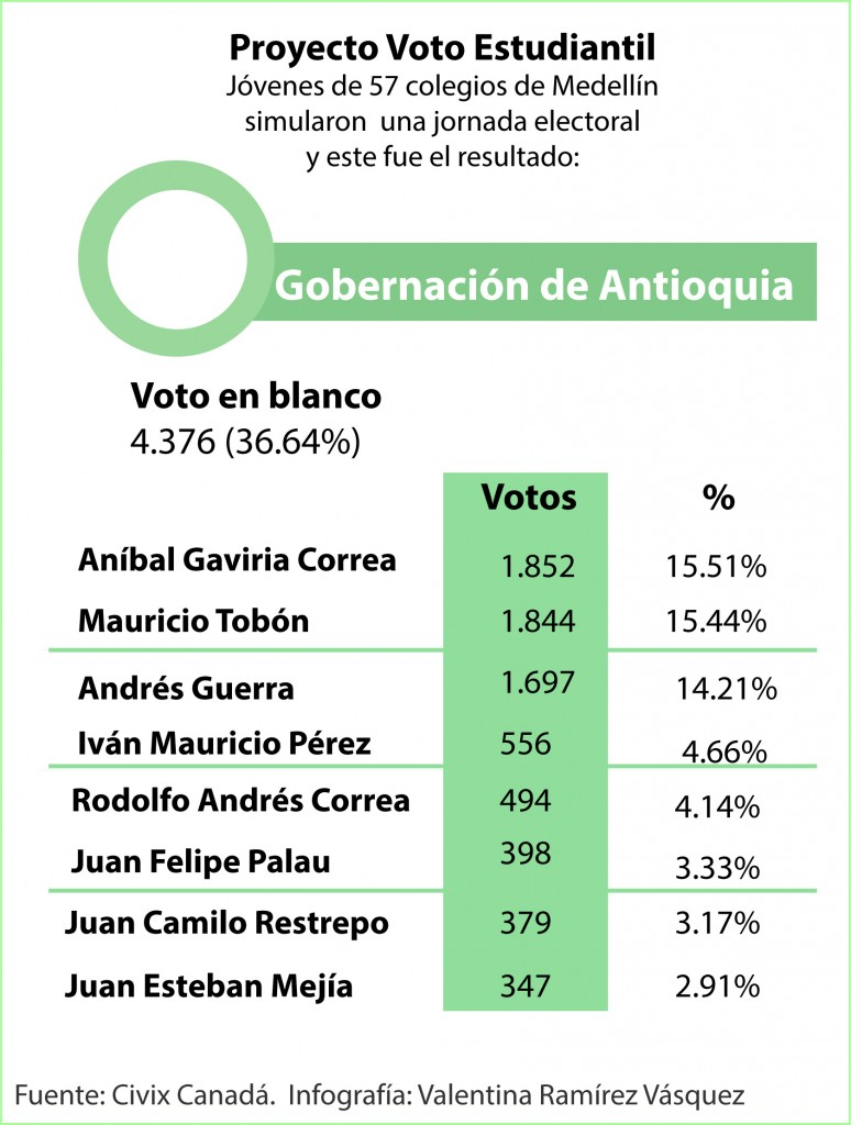 Gobernación de Antioquia- Civix
