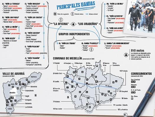 Esta infografía representa a las principales bandas del Valle de Aburrá y los lugares donde tiene influencia, así como sus alianzas y disputas internas. Cortesía El Colombiano.