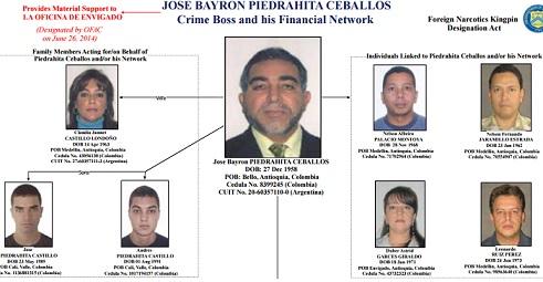 Este es el organigrama de las personas afectadas por el Departamento del Tesoro. En el centro, José Pidrahita. Cortesía Departamento del Tesoro de E.U.