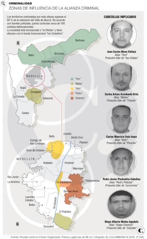 La alianza delincuencial tiene redes en más del 60% del Valle de Aburrá y rige sobre cerca de 100 combos.