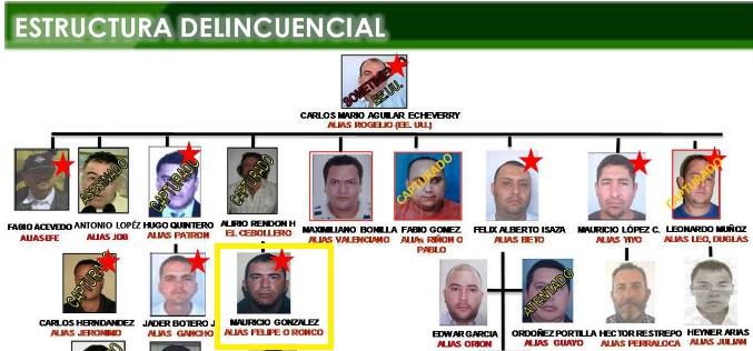 """Un organigrama de """"la Oficina"""", de 2008, muestra a """"el Ronco"""" alineado con """"el Cebollero"""", con quien controlaba las redes de la banda en Itagüí. Foto: Cortesía."""