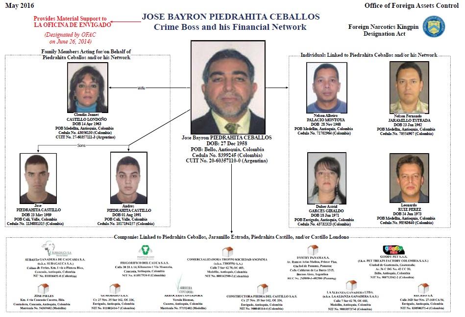El organigrama de la Lista Clinton, en la que fue incluido Piedrahíta con varios familiares, empleados y compañías en 2015. Cortesía Ofac.