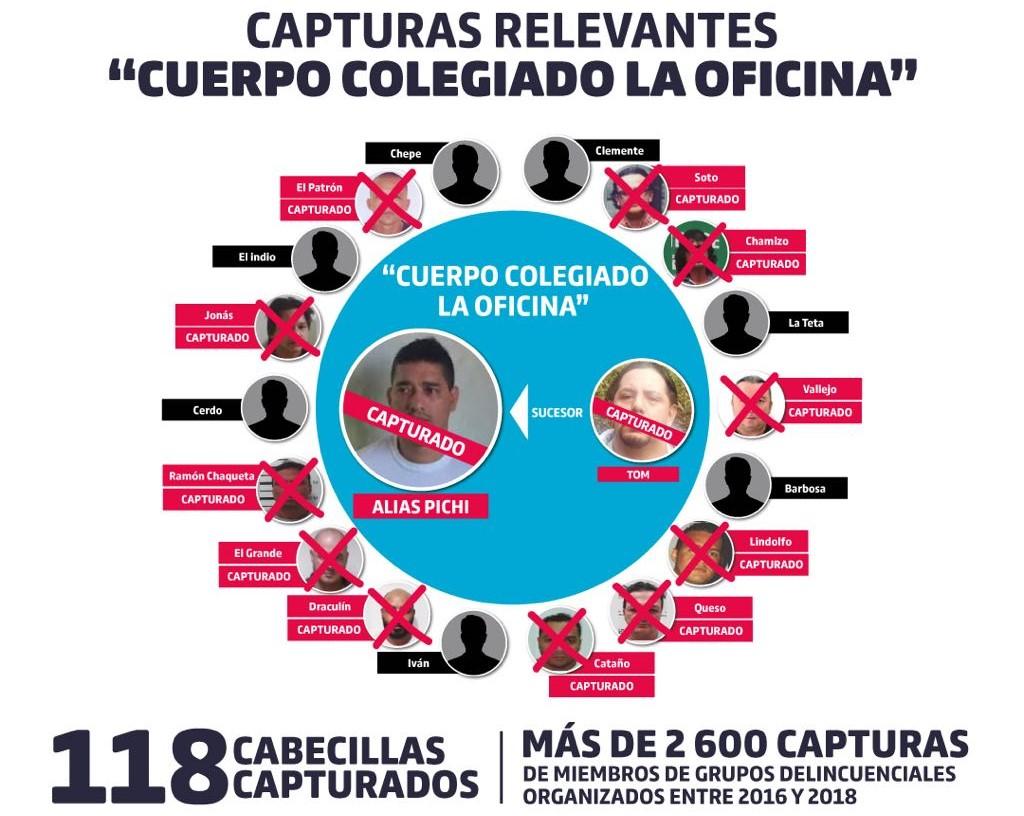 Organigrama distribuido por la Alcaldía y la Policía, en el que se aprecian los capturados y objetivos pendientes. Cortesía.