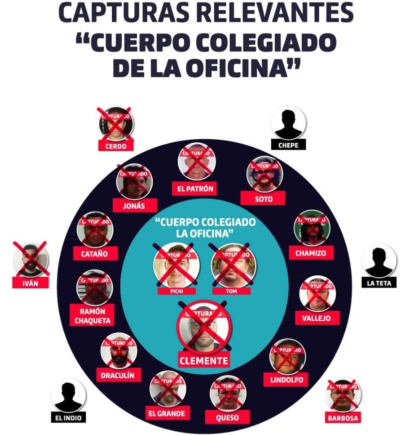 """Así representan las autoridades los golpes dados a esta línea de """"la Oficina"""", liderada por """"Tom"""". Cortesía de la Alcaldía de Medellín."""