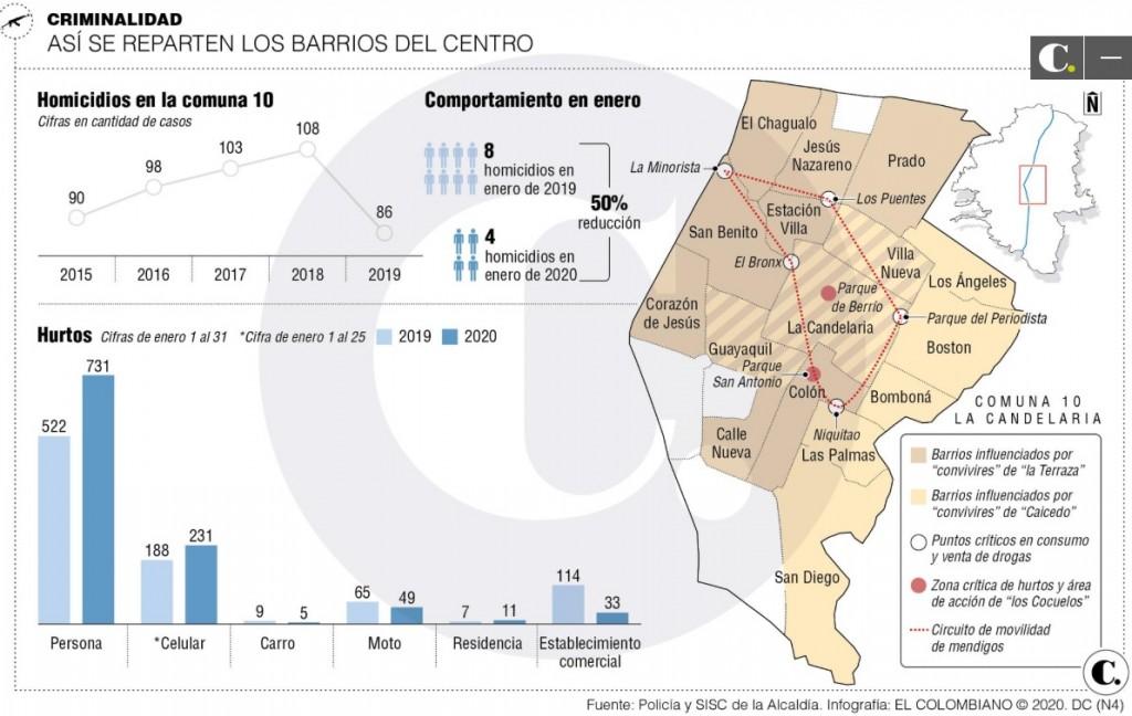 mapa combos centro