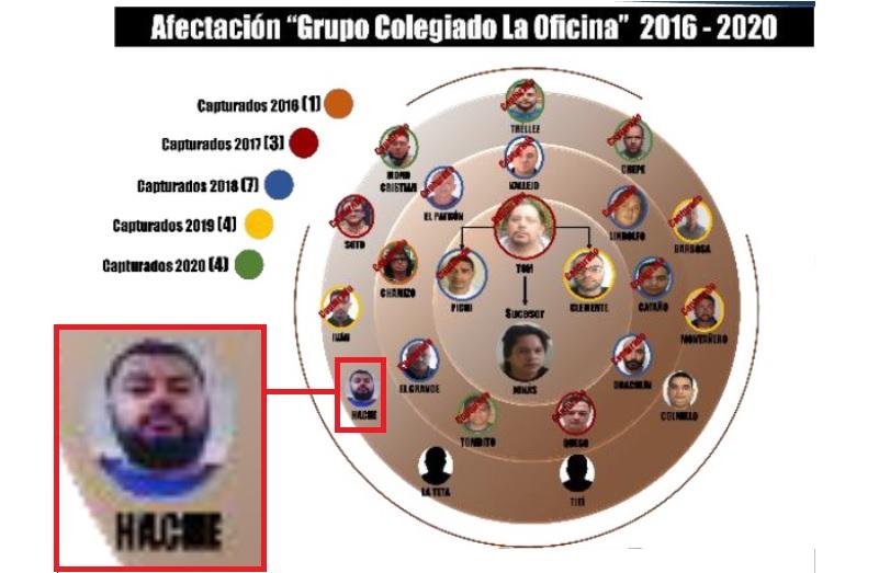 """""""Hache"""" era uno de los objetivos pendientes de capturar por la Policía Metropolitana, los cuales aparecen en este organigrama. Cortesía de la Policía."""