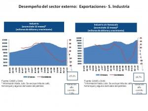 Caída de exportaciones manufacturadas