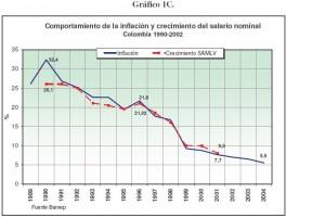 caida de la inflacion en colombia 1990 - 2005