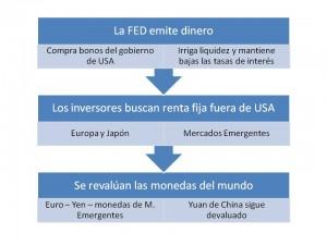 circulo vicioso guerra de monedas