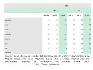 crecimiento latinoamericano 2010 2011