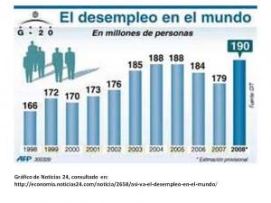 desempleo en el mundo 1998 - 2006