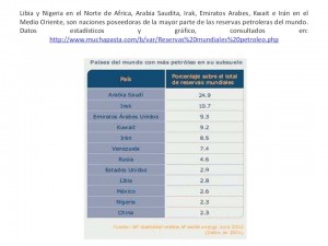 petroleo en Norte de Africa y Medio Oriente