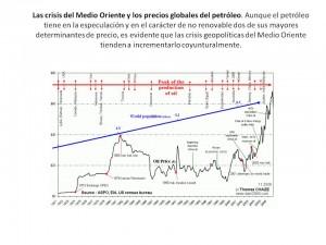 Las crisis del Medio Oriente y los precios del crudo