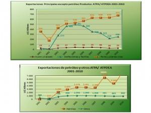 exportaciones petroleo y ATPDEA