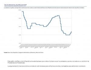 Grafica - Tasa de intervencionBanco de la Republica