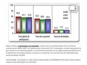desempleo en colombia 2008