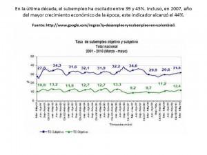 subempleo en colombia