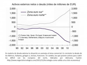 deficit europeo en la crisis