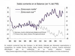 deficit europeo en la crisis2
