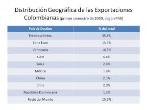 DESTINO DE EXPORTACIONES (2)